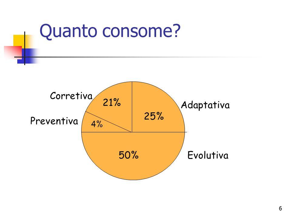 6 Quanto consome? 25% Adaptativa 50%Evolutiva 21% Corretiva 4% Preventiva