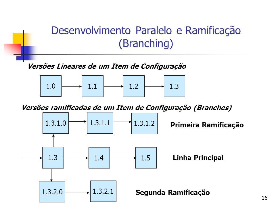 16 Desenvolvimento Paralelo e Ramificação (Branching) 1.0 Versões Lineares de um Item de Configuração 1.11.21.3 Versões ramificadas de um Item de Conf