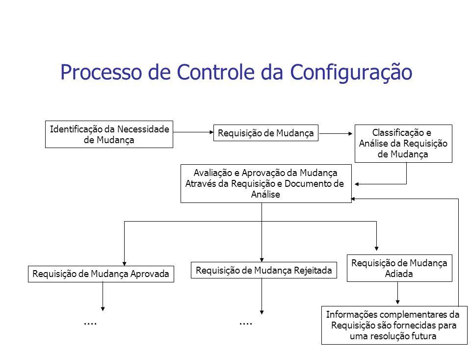 Processo de Controle da Configuração Identificação da Necessidade de Mudança Requisição de Mudança Classificação e Análise da Requisição de Mudança Av