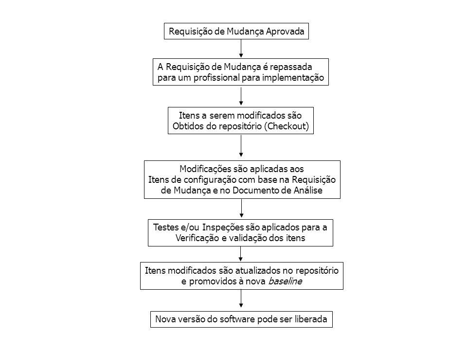 Requisição de Mudança Aprovada A Requisição de Mudança é repassada para um profissional para implementação Itens a serem modificados são Obtidos do re