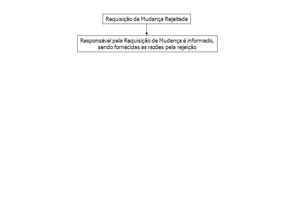 Requisição de Mudança Rejeitada Responsável pela Requisição de Mudança é informado, sendo fornecidas as razões pela rejeição