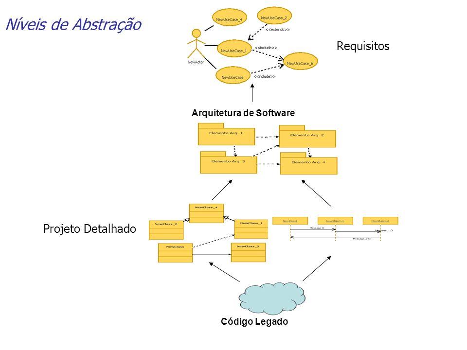 Níveis de Abstração Código Legado Arquitetura de Software Projeto Detalhado Requisitos