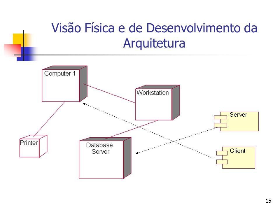 15 Visão Física e de Desenvolvimento da Arquitetura