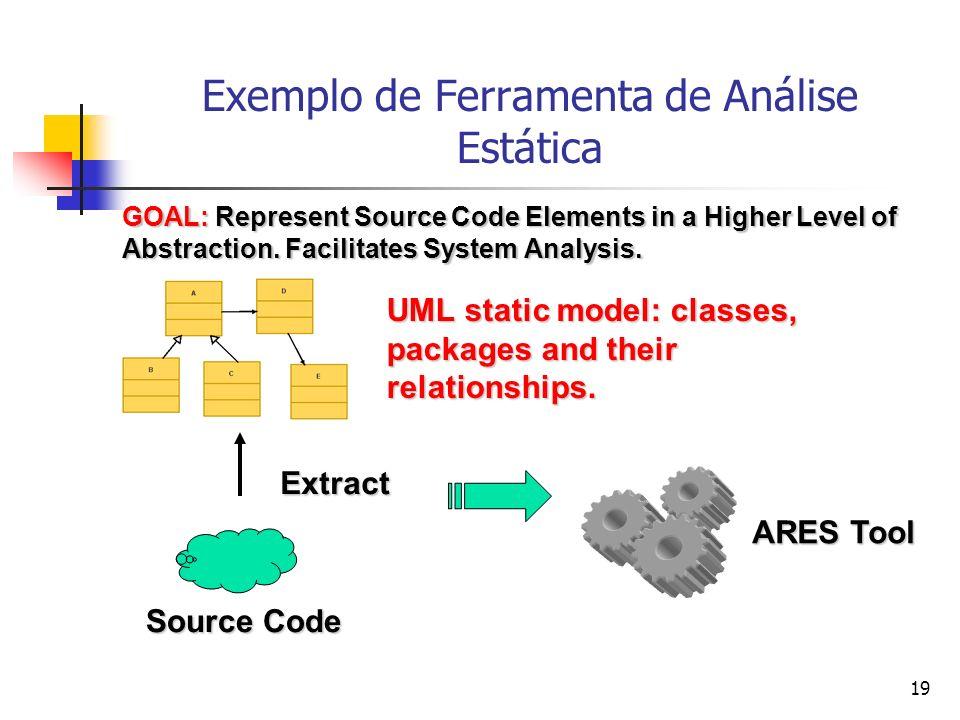 19 Exemplo de Ferramenta de Análise Estática Source Code UML static model: classes, packages and their relationships.