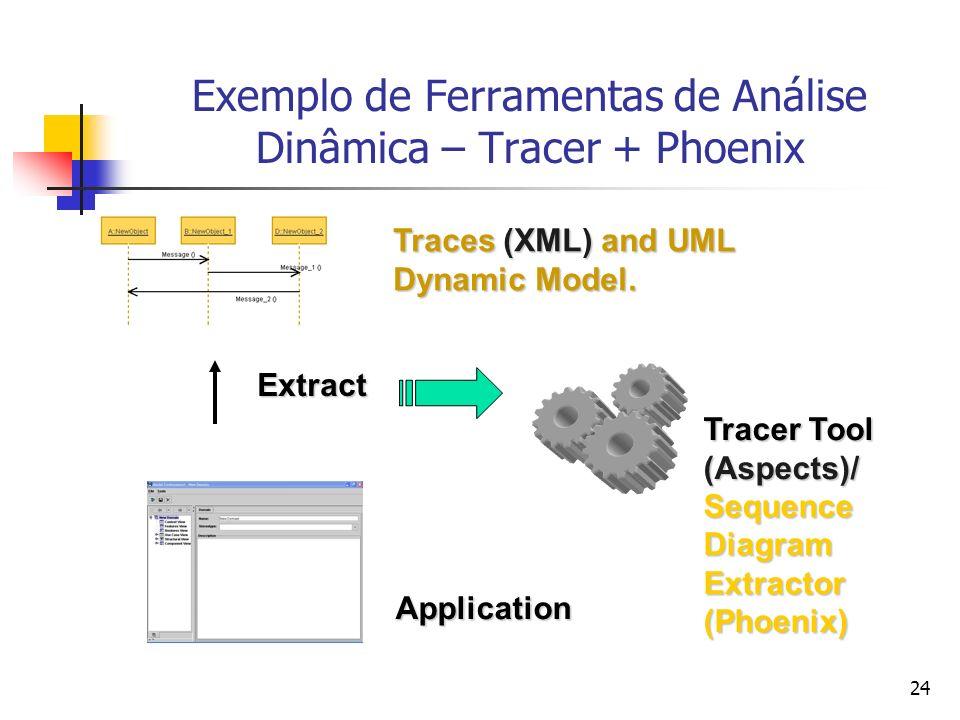 24 Exemplo de Ferramentas de Análise Dinâmica – Tracer + PhoenixExtract Tracer Tool (Aspects)/SequenceDiagramExtractor(Phoenix) Traces (XML) and UML Dynamic Model.