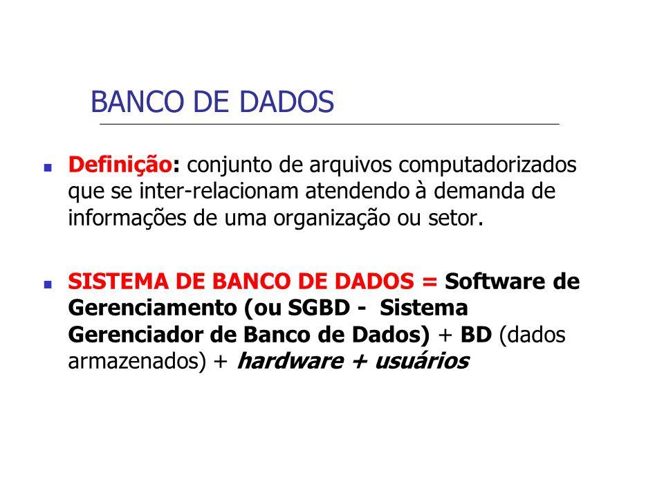 Sistema de Banco de Dados Banco de Dados Programas de Aplicação Usuários Finais SGBD