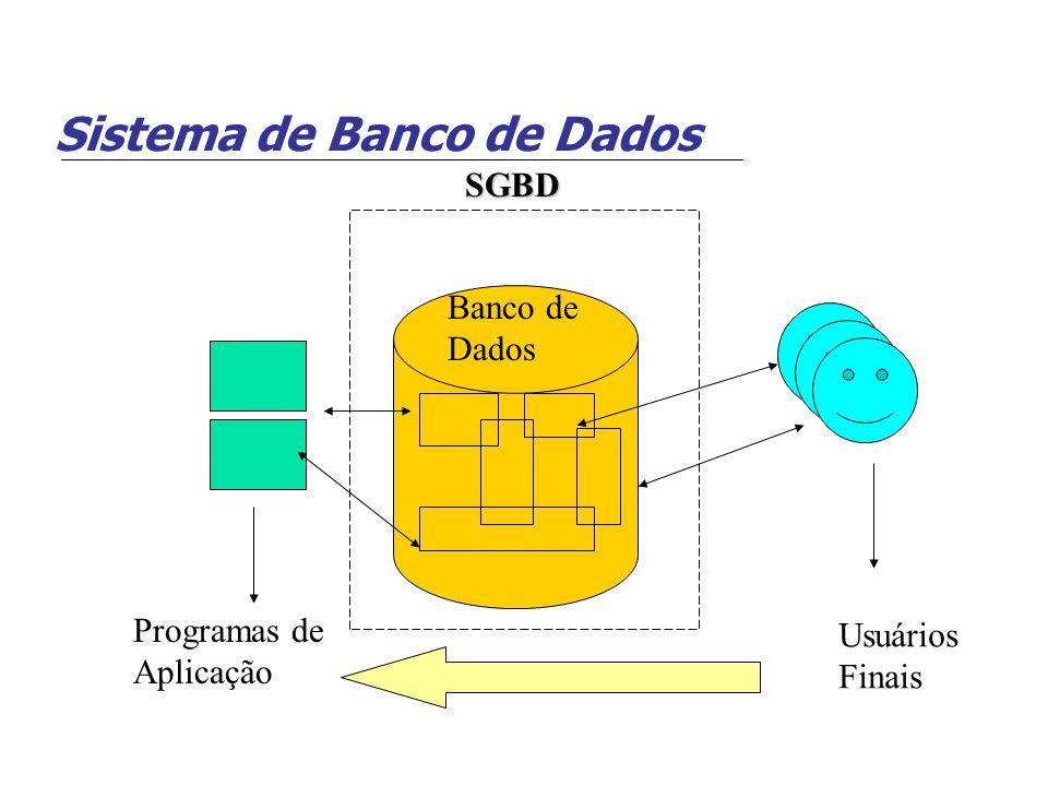 Sistema de Banco de Dados Definição do BD (Meta-dados) BD armazenado Consultas / Programas de Aplicação Software para processar consultas / programas Software para acessar dados armazenados Usuários / Programadores Sistema de BD SGBD