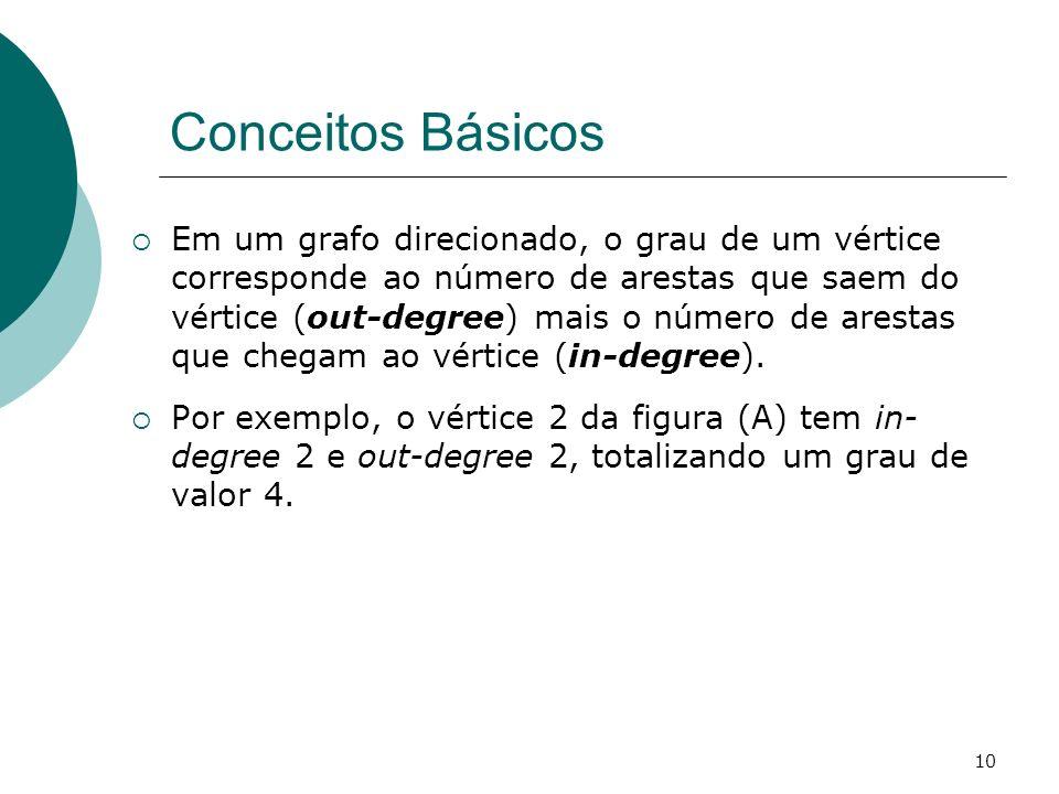 10 Conceitos Básicos Em um grafo direcionado, o grau de um vértice corresponde ao número de arestas que saem do vértice (out-degree) mais o número de