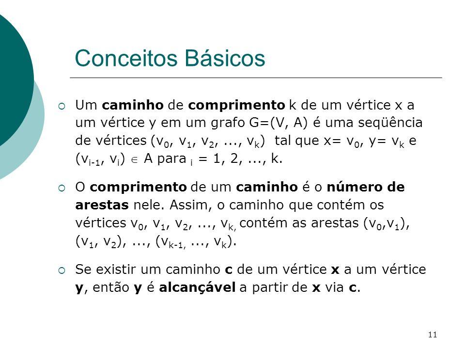 11 Conceitos Básicos Um caminho de comprimento k de um vértice x a um vértice y em um grafo G=(V, A) é uma seqüência de vértices (v 0, v 1, v 2,..., v
