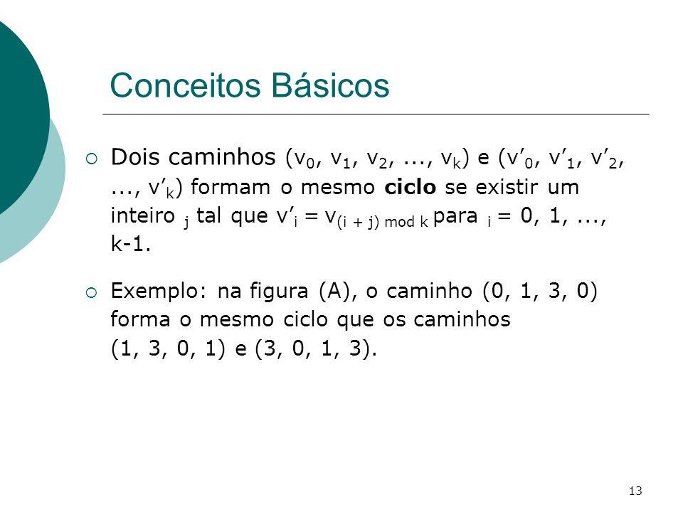 13 Conceitos Básicos Dois caminhos (v 0, v 1, v 2,..., v k ) e (v 0, v 1, v 2,..., v k ) formam o mesmo ciclo se existir um inteiro j tal que v i = v