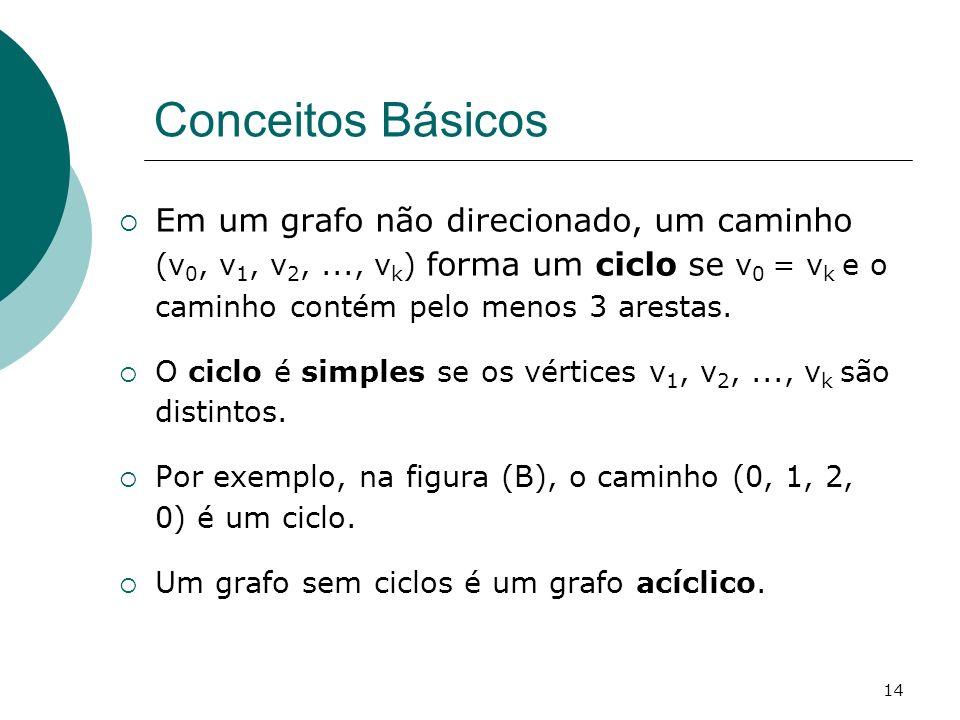 14 Conceitos Básicos Em um grafo não direcionado, um caminho (v 0, v 1, v 2,..., v k ) forma um ciclo se v 0 = v k e o caminho contém pelo menos 3 are