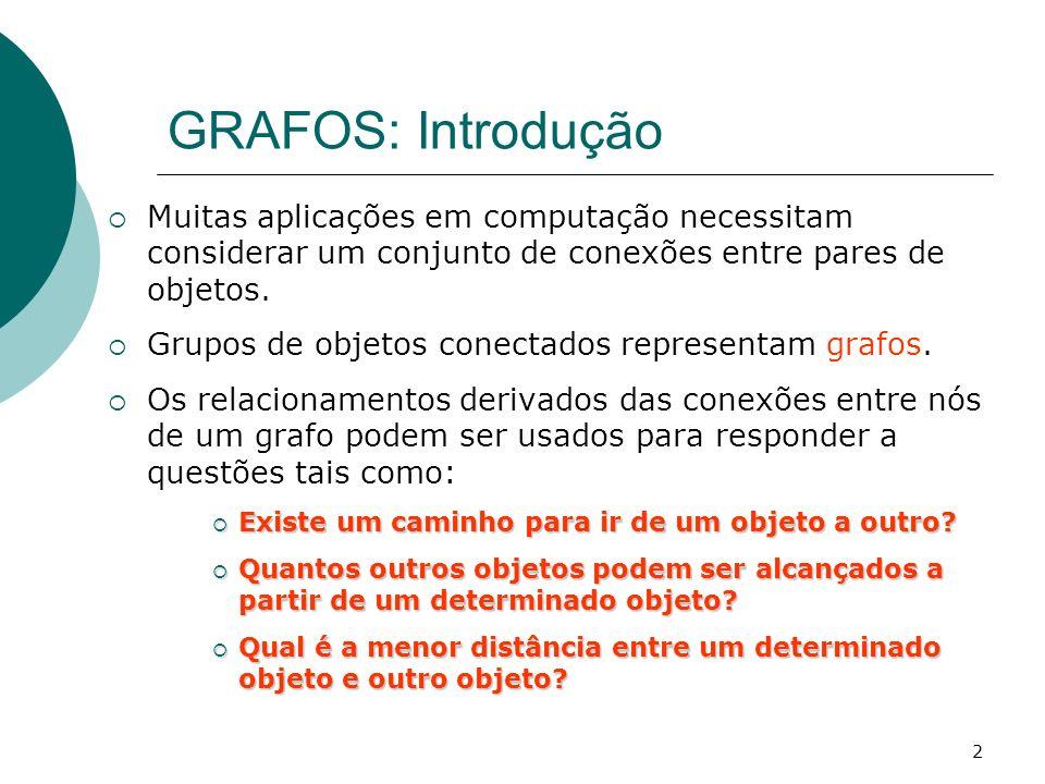 2 GRAFOS: Introdução Muitas aplicações em computação necessitam considerar um conjunto de conexões entre pares de objetos. Grupos de objetos conectado