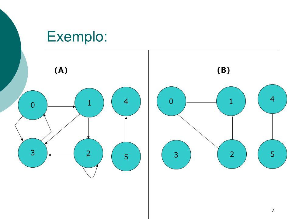 8 Conceitos Básicos O exemplo (A) apresenta um grafo direcionado sobre o conjunto de vértices V={0, 1, 2, 3, 4, 5} e de arestas A={(0,1), (0,3), (1,2), (1,3), (2,2), (2,3), (3,0), (5,4)}.