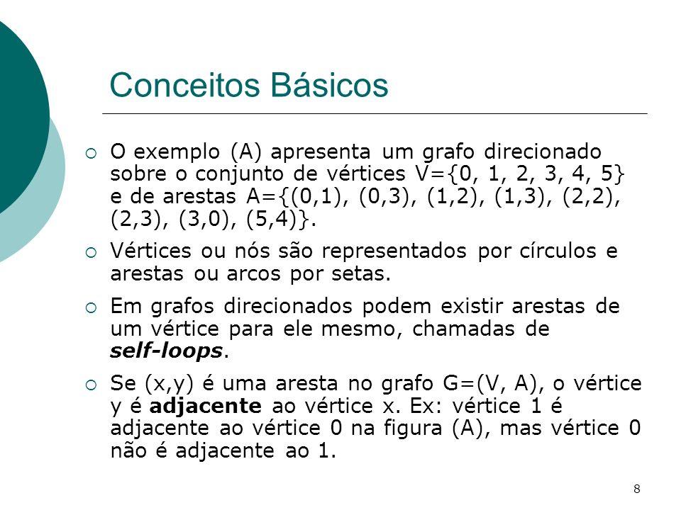 8 Conceitos Básicos O exemplo (A) apresenta um grafo direcionado sobre o conjunto de vértices V={0, 1, 2, 3, 4, 5} e de arestas A={(0,1), (0,3), (1,2)