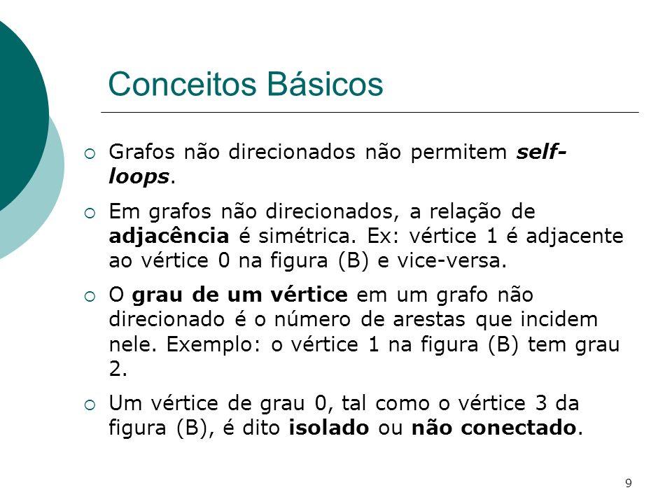 9 Conceitos Básicos Grafos não direcionados não permitem self- loops. Em grafos não direcionados, a relação de adjacência é simétrica. Ex: vértice 1 é