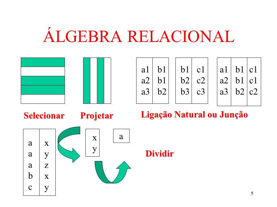 5 ÁLGEBRA RELACIONAL Selecionar Projetar a1 a2 a3 b1 b2 b1 b2 b3 c1 c2 c3 a1 b1 c1 a2 b1 c1 a3 b2 c2 Ligação Natural ou Junção xyzxyxyzxy aaabcaaabc x