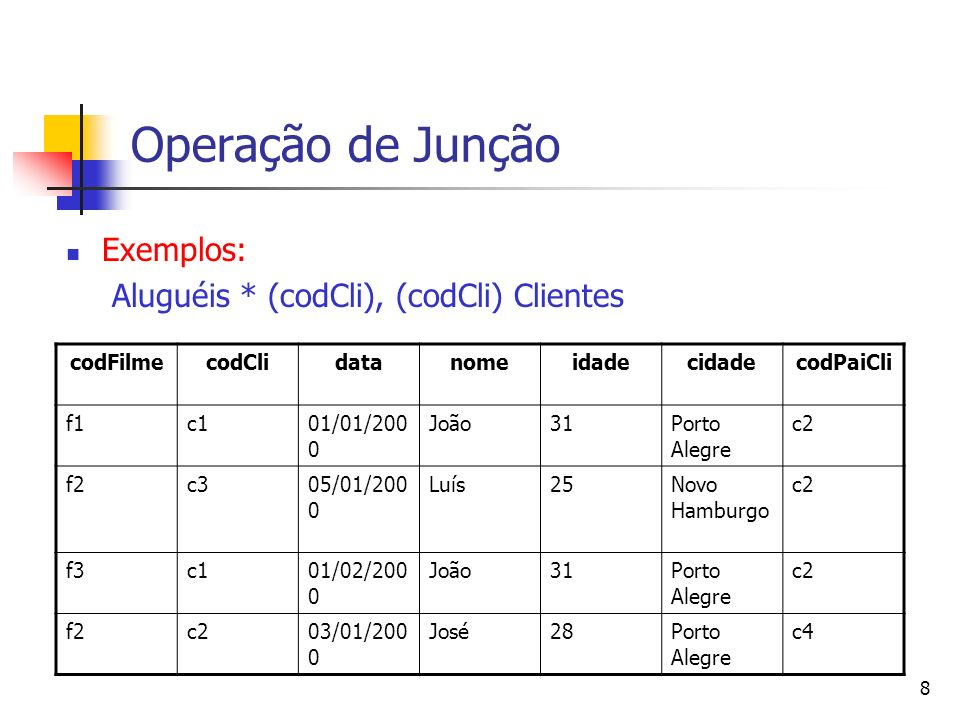 8 Operação de Junção Exemplos: Aluguéis * (codCli), (codCli) Clientes codFilmecodClidatanomeidadecidadecodPaiCli f1c101/01/200 0 João31Porto Alegre c2