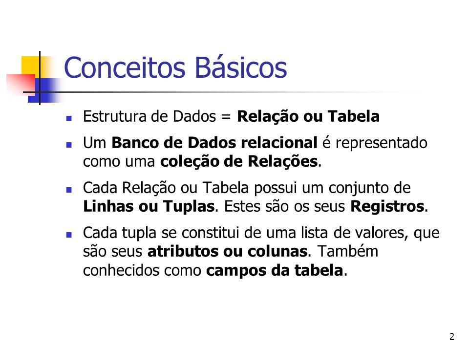 2 Conceitos Básicos Estrutura de Dados = Relação ou Tabela Um Banco de Dados relacional é representado como uma coleção de Relações. Cada Relação ou T