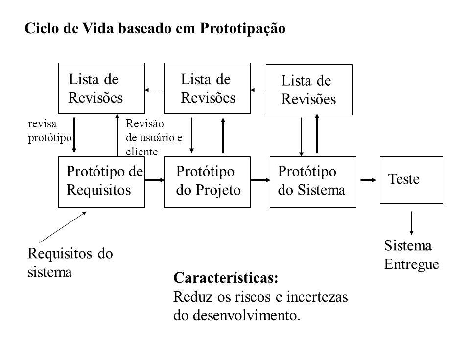 Ciclo de Vida baseado em Prototipação Lista de Revisões Lista de Revisões Lista de Revisões Protótipo de Requisitos Protótipo do Projeto Protótipo do