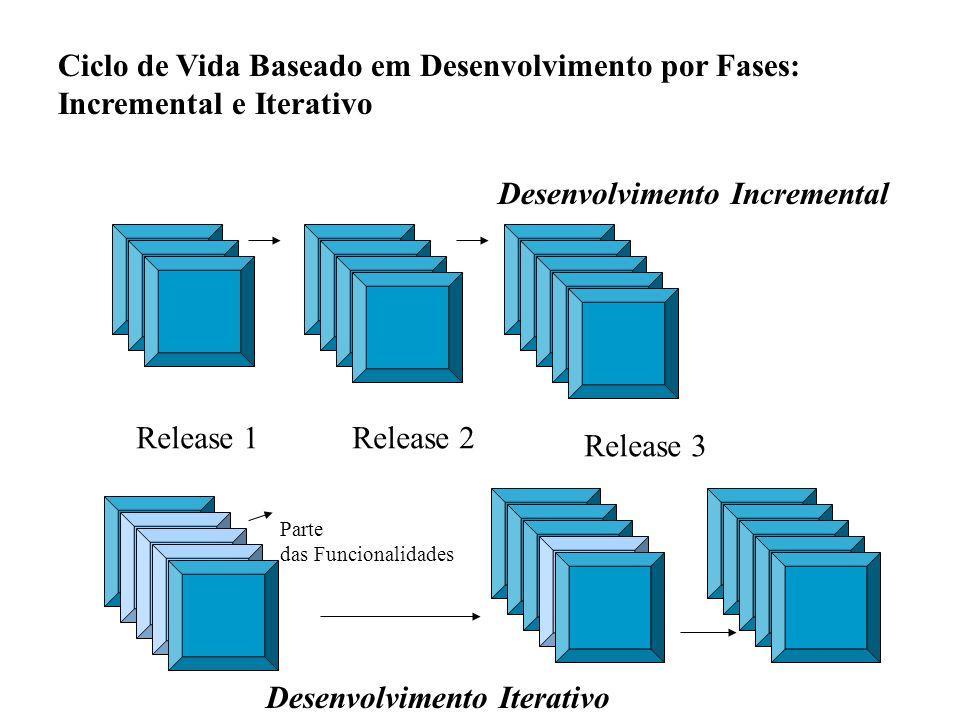 Ciclo de Vida Baseado em Desenvolvimento por Fases: Incremental e Iterativo Desenvolvimento Incremental Release 1Release 2 Release 3 Parte das Funcion