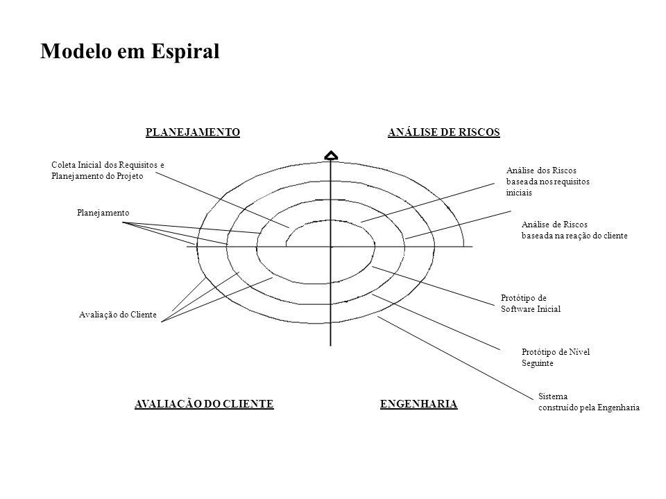 Modelo em Espiral Planejamento Coleta Inicial dos Requisitos e Planejamento do Projeto AVALIAÇÃO DO CLIENTE ENGENHARIA PLANEJAMENTO ANÁLISE DE RISCOS