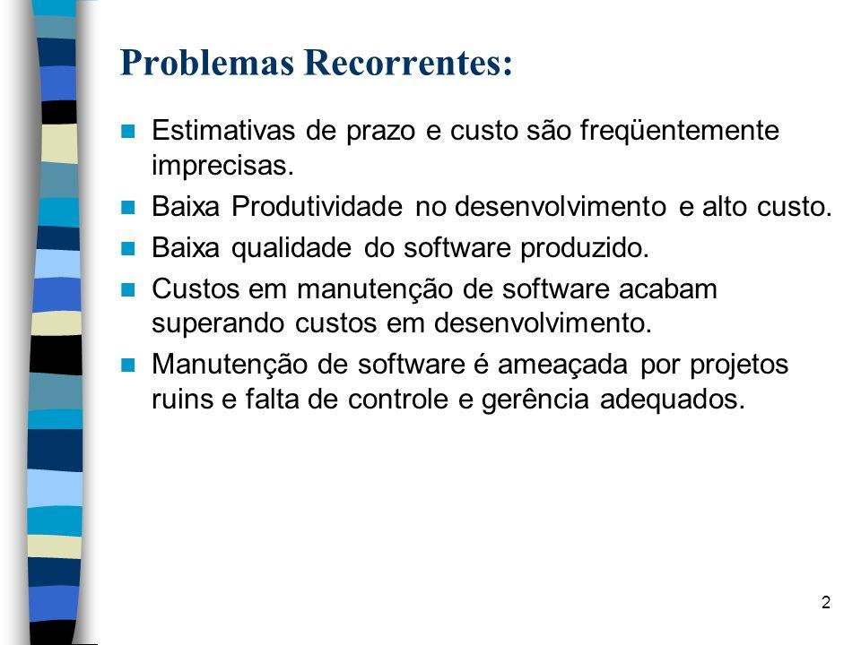2 Problemas Recorrentes: Estimativas de prazo e custo são freqüentemente imprecisas. Baixa Produtividade no desenvolvimento e alto custo. Baixa qualid