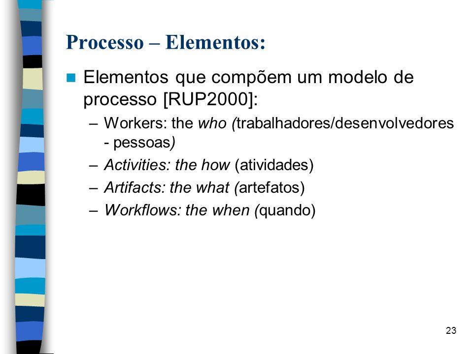 23 Processo – Elementos: Elementos que compõem um modelo de processo [RUP2000]: –Workers: the who (trabalhadores/desenvolvedores - pessoas) –Activitie