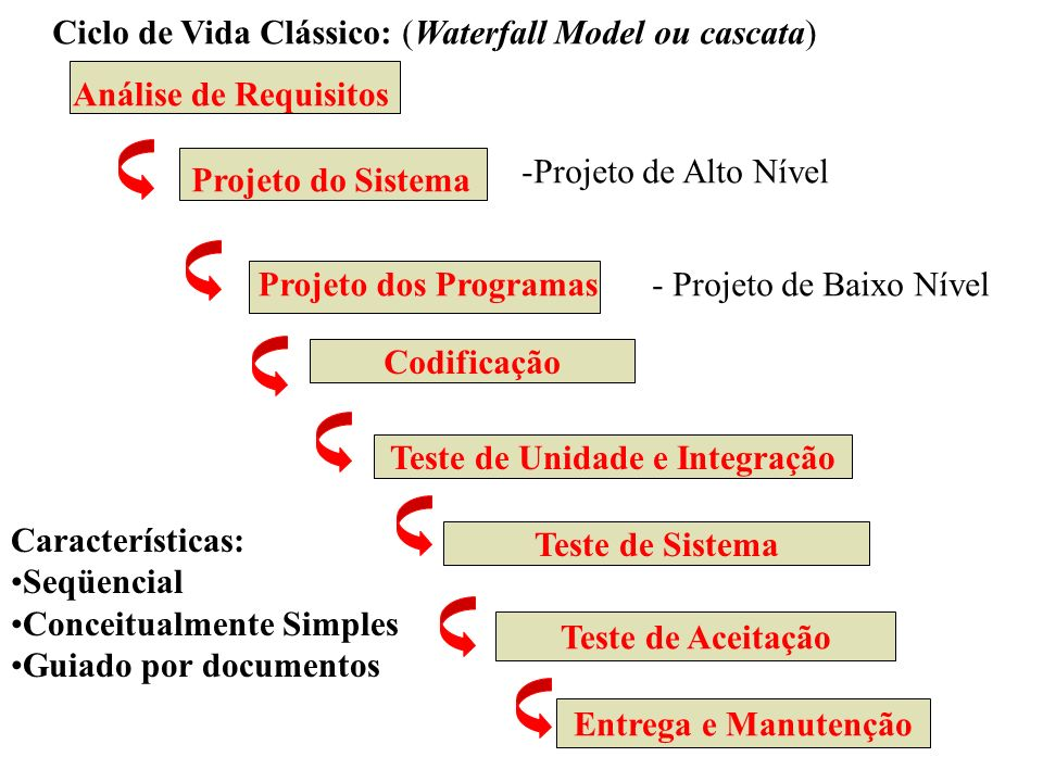 Ciclo de Vida Clássico: (Waterfall Model ou cascata) Análise de Requisitos Codificação Teste de Unidade e Integração Teste de Sistema Teste de Aceitaç