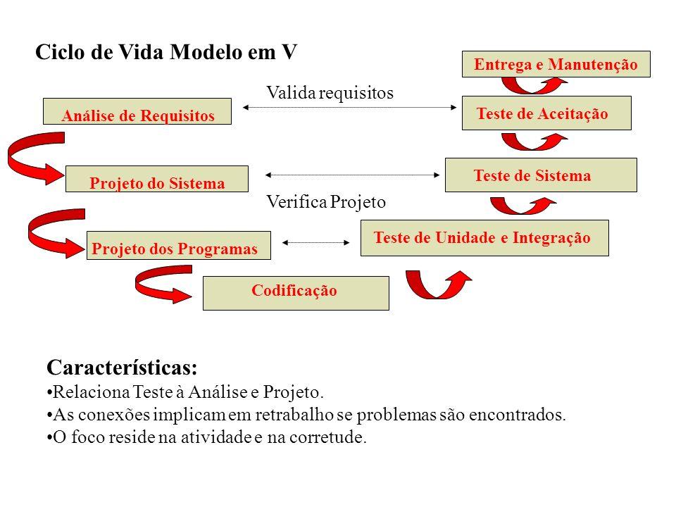 Ciclo de Vida Modelo em V Análise de Requisitos Projeto do Sistema Projeto dos Programas Codificação Teste de Aceitação Teste de Sistema Teste de Unid
