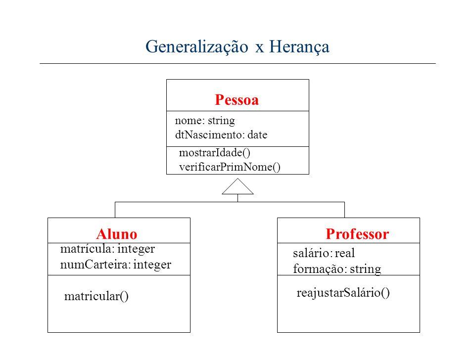 Generalização x Herança mostrarIdade() verificarPrimNome() Pessoa Aluno nome: string dtNascimento: date matrícula: integer numCarteira: integer matric