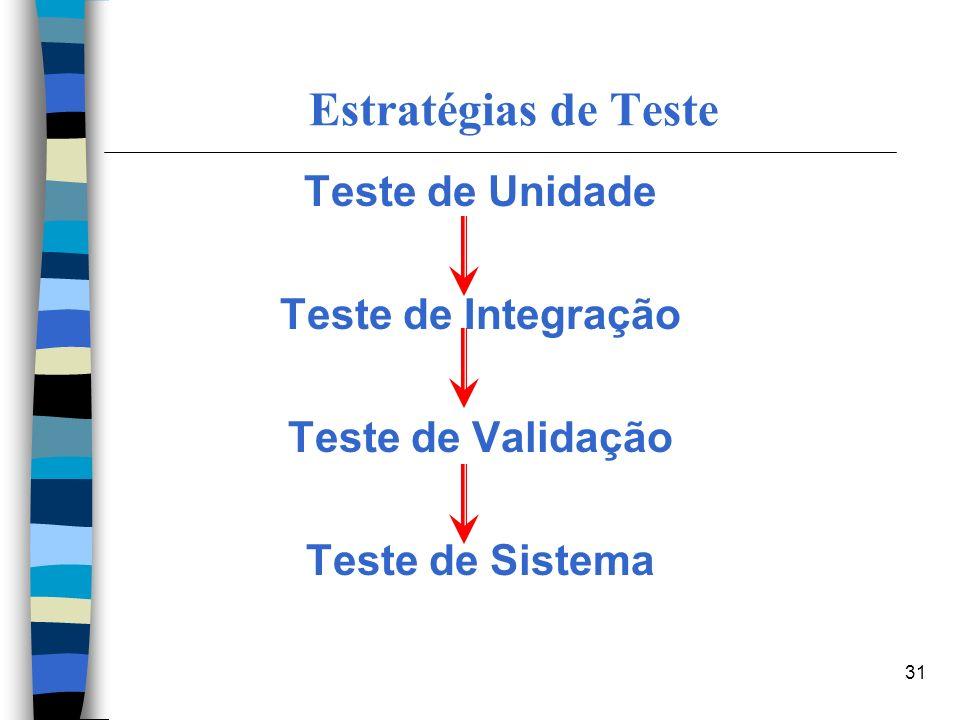 31 Estratégias de Teste Teste de Unidade Teste de Integração Teste de Validação Teste de Sistema