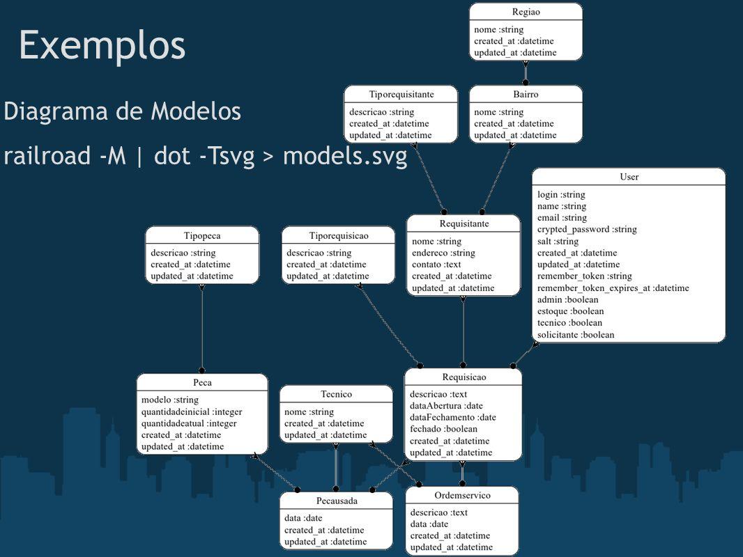 Exemplos Diagrama de Modelos railroad -M | dot -Tsvg > models.svg