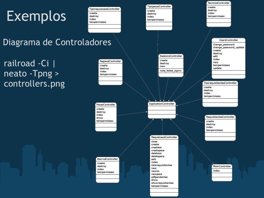 Exemplos Diagrama de Controladores railroad -Ci | neato -Tpng > controllers.png