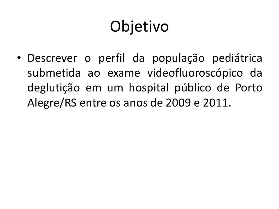Objetivo Descrever o perfil da população pediátrica submetida ao exame videofluoroscópico da deglutição em um hospital público de Porto Alegre/RS entr
