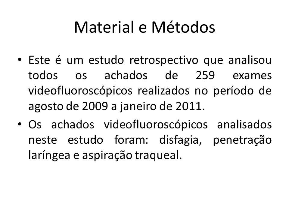 Material e Métodos Este é um estudo retrospectivo que analisou todos os achados de 259 exames videofluoroscópicos realizados no período de agosto de 2