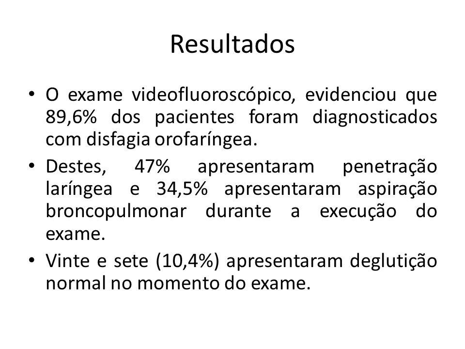 Resultados O exame videofluoroscópico, evidenciou que 89,6% dos pacientes foram diagnosticados com disfagia orofaríngea. Destes, 47% apresentaram pene