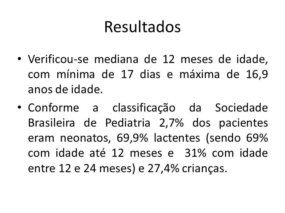 Resultados Verificou-se mediana de 12 meses de idade, com mínima de 17 dias e máxima de 16,9 anos de idade. Conforme a classificação da Sociedade Bras
