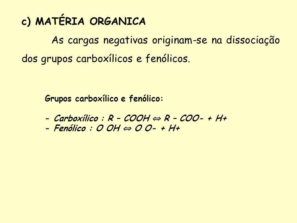 c) MATÉRIA ORGANICA As cargas negativas originam-se na dissociação dos grupos carboxílicos e fenólicos. Grupos carboxílico e fenólico: - Carboxílico :