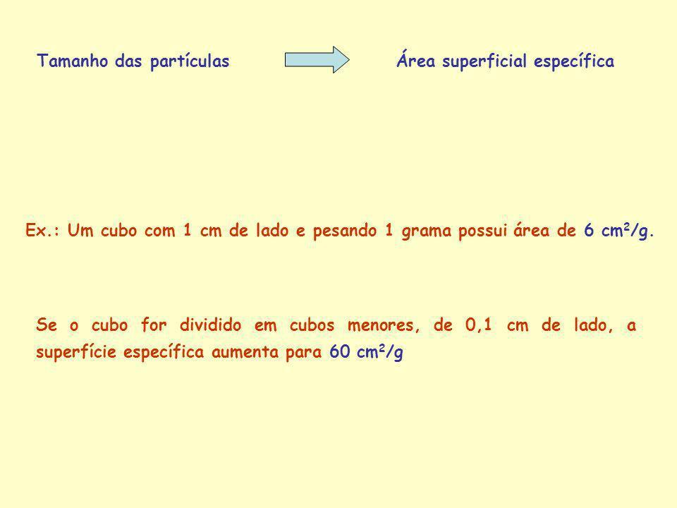 Tamanho das partículasÁrea superficial específica Ex.: Um cubo com 1 cm de lado e pesando 1 grama possui área de 6 cm 2 /g. Se o cubo for dividido em