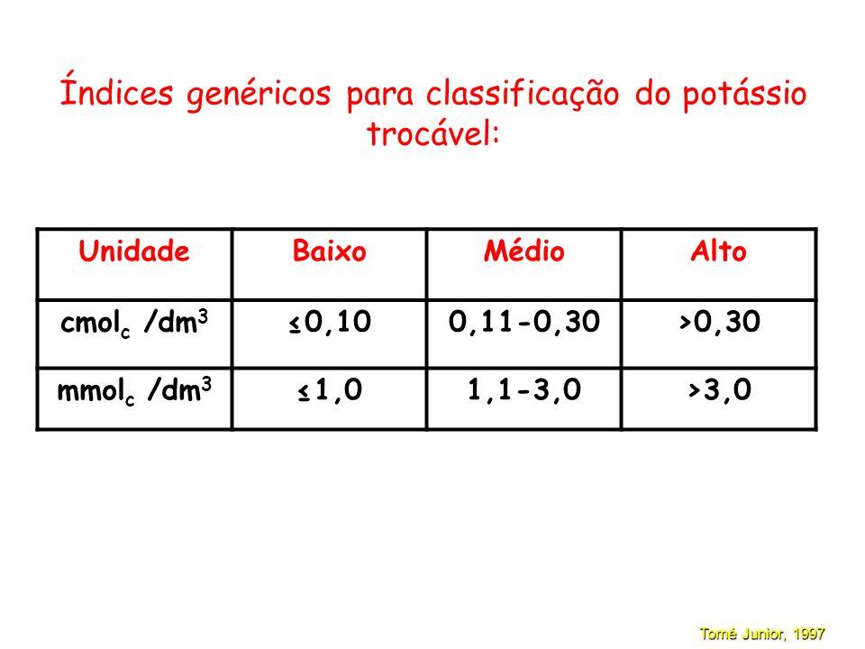 Interpretação da análise de solo (Região dos Cerrados) K (extraído por Mehlich 1)
