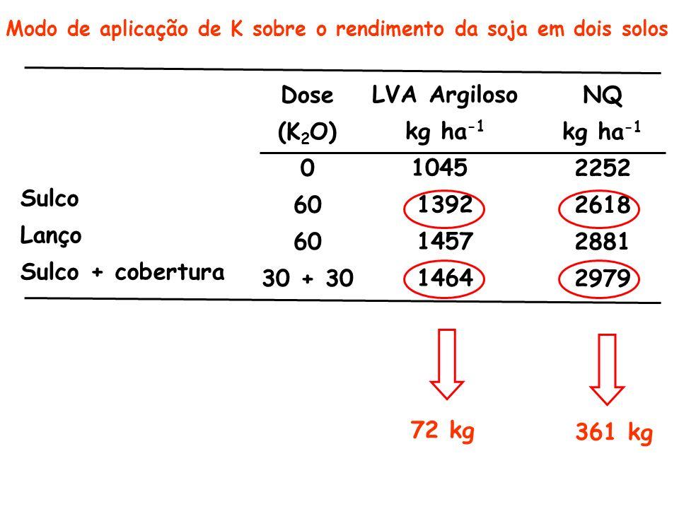 Sulco Lanço Sulco + cobertura Dose (K 2 O) 0 60 30 + 30 LVA Argiloso kg ha -1 1045 1392 1457 1464 NQ kg ha -1 2252 2618 2881 2979 361 kg 72 kg Modo de aplicação de K sobre o rendimento da soja em dois solos