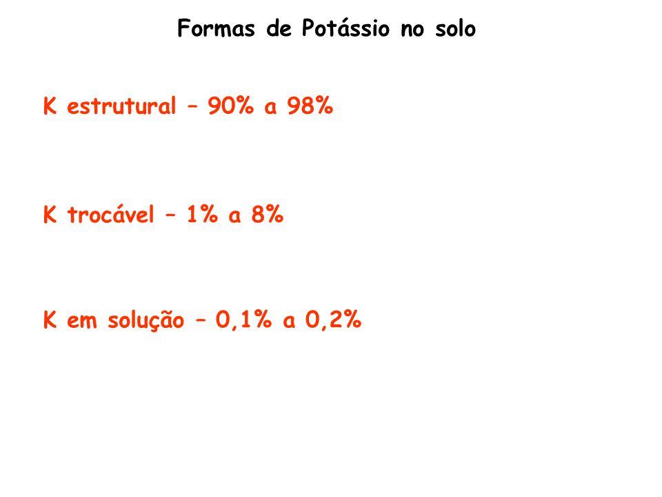 Dinâmica do potássio no solo
