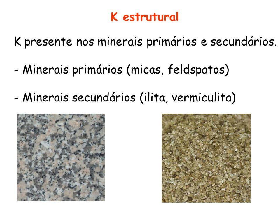 Intemperismo dos minerais potássicos KAlsi 3 O 3 + H + HAlSi 3 O 8 + K +