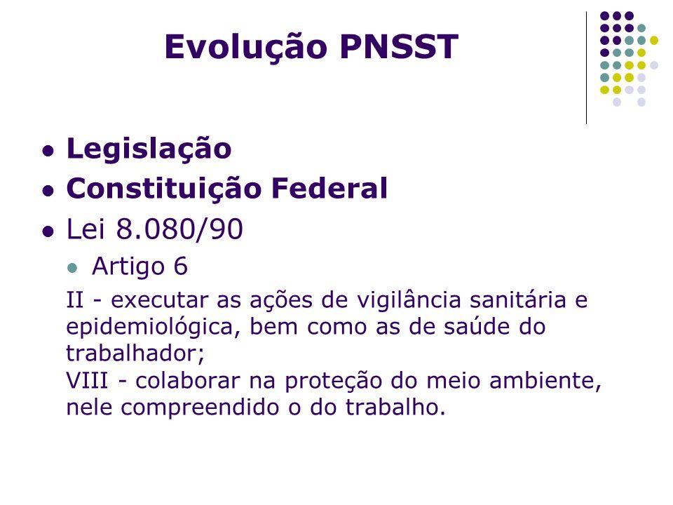 Evolução PNSST Legislação Constituição Federal Lei 8.080/90 Artigo 6 II - executar as ações de vigilância sanitária e epidemiológica, bem como as de s