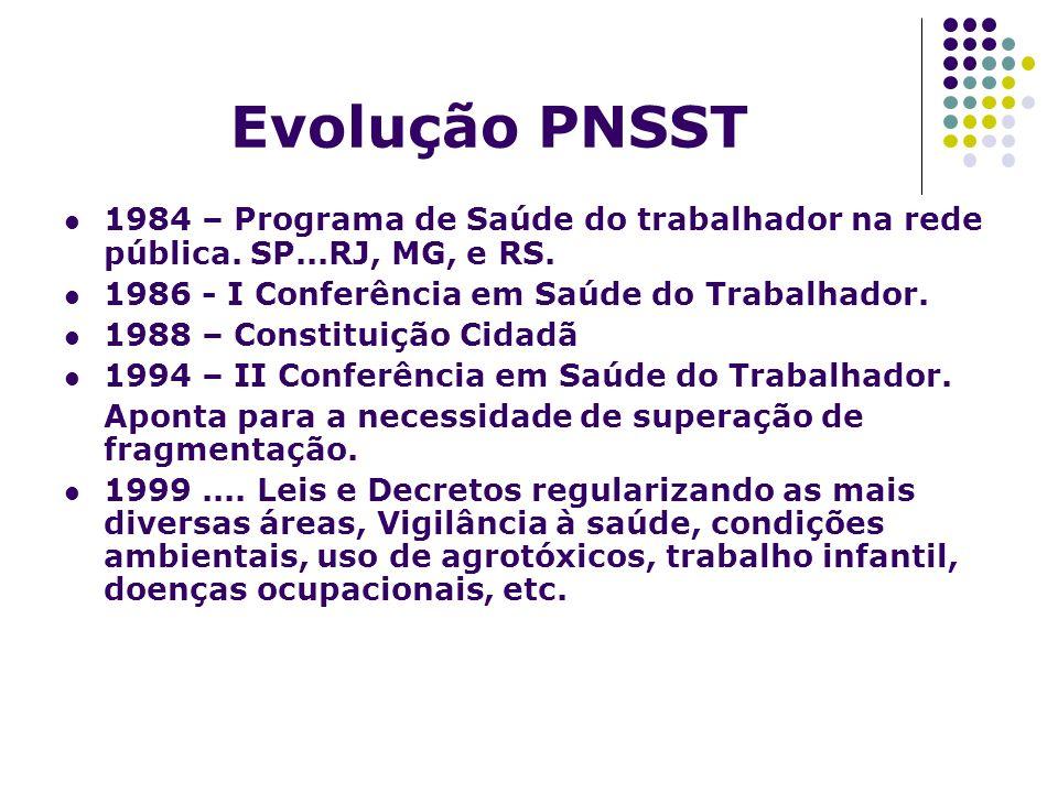 Evolução PNSST 1984 – Programa de Saúde do trabalhador na rede pública. SP...RJ, MG, e RS. 1986 - I Conferência em Saúde do Trabalhador. 1988 – Consti