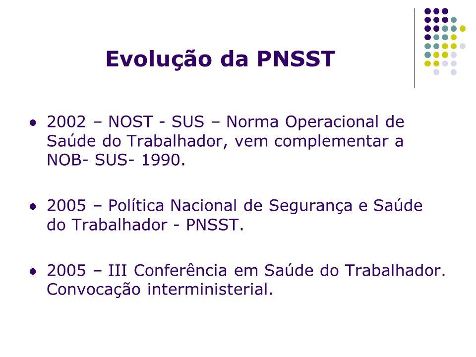 Evolução da PNSST 2002 – NOST - SUS – Norma Operacional de Saúde do Trabalhador, vem complementar a NOB- SUS- 1990. 2005 – Política Nacional de Segura