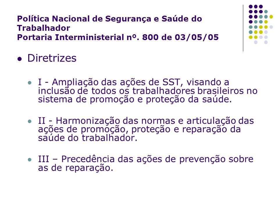 Política Nacional de Segurança e Saúde do Trabalhador Portaria Interministerial nº. 800 de 03/05/05 Diretrizes I - Ampliação das ações de SST, visando