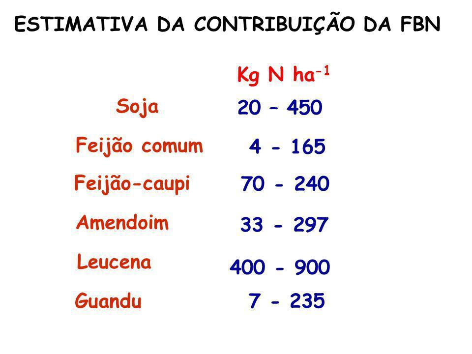 ESTIMATIVA DA CONTRIBUIÇÃO DA FBN Soja 20 – 450 Feijão comum 4 - 165 Feijão-caupi 70 - 240 Amendoim 33 - 297 Leucena 400 - 900 Guandu 7 - 235 Kg N ha
