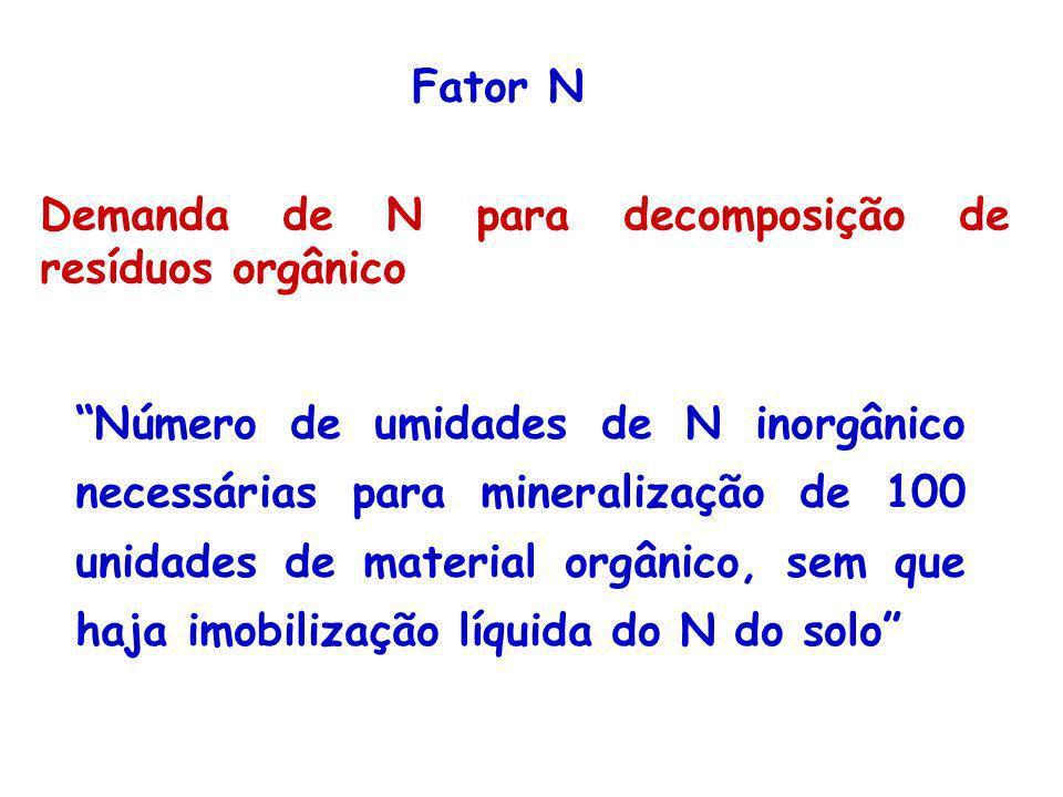 Demanda de N para decomposição de resíduos orgânico Número de umidades de N inorgânico necessárias para mineralização de 100 unidades de material orgâ