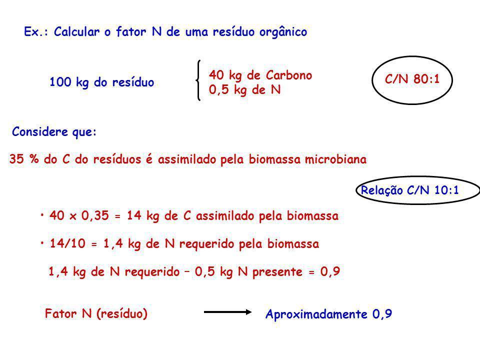 Fator N (resíduo) Aproximadamente 0,9 100 kg do resíduo 40 kg de Carbono 0,5 kg de N C/N 80:1 35 % do C do resíduos é assimilado pela biomassa microbi